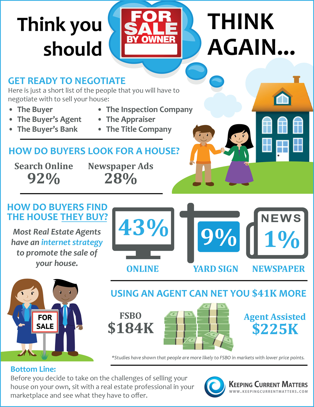 Why FSBO does not Sell | Real Estate in Illinois- Homes By Natan